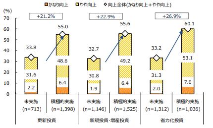 中小企業に見るIT投資と生産性向上
