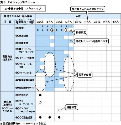 部下のスキルを見える化(部下別習得度チェック表など)