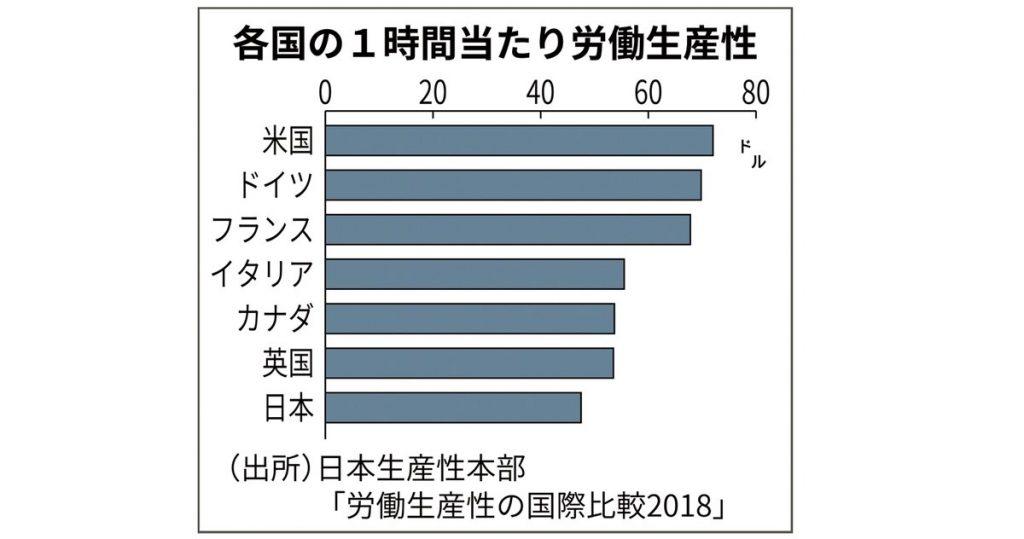 労働生産性向上と国際競争力回復