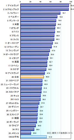 日本の労働生産性は低いのか