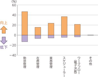 総務省(2019)「デジタル化による生活・働き方への影響に関する調査研究」より